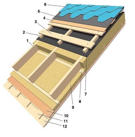 кровельный пирог кровля крыша как построить крышу