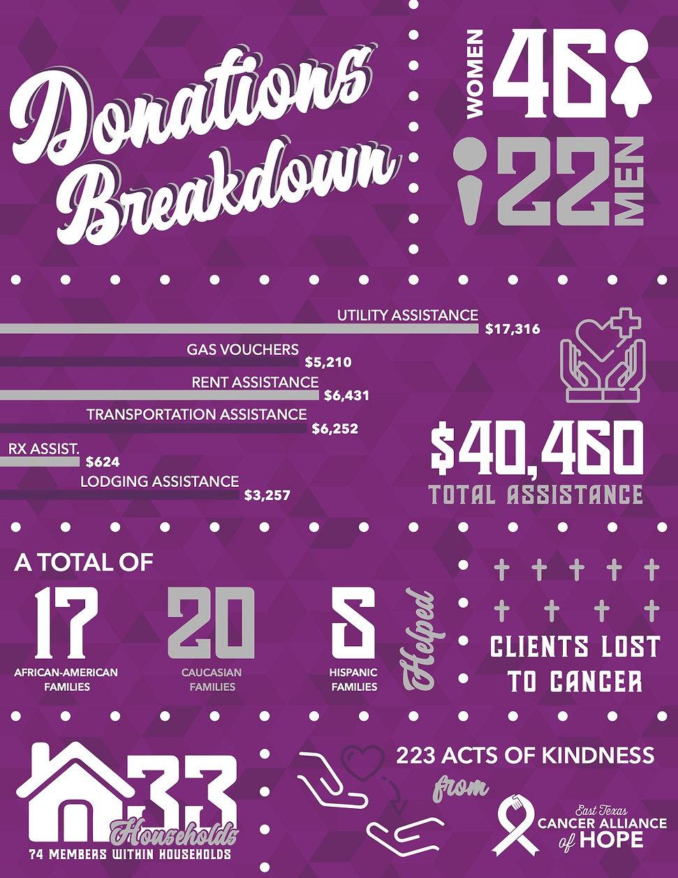ETCAH Stats Info Graphic.jpg
