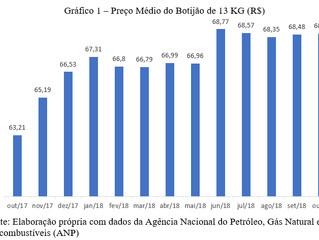 Comportamento do preço do gás de cozinha em 2018