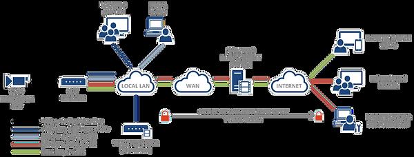 Streaming Video Data Flow