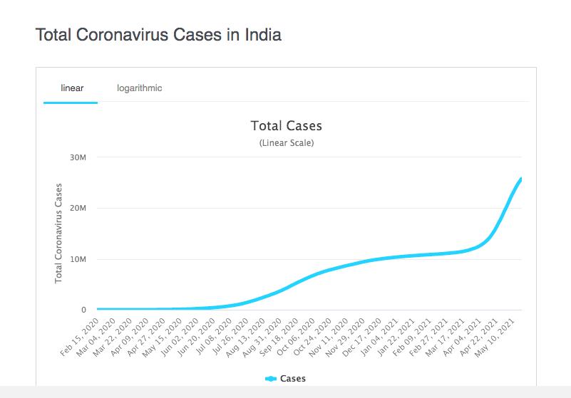 India CV Cases.png