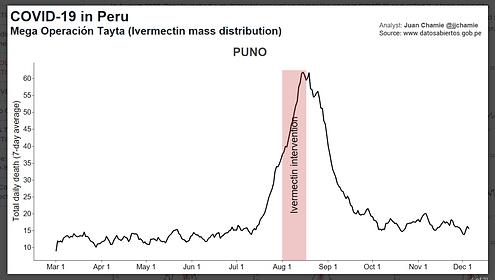 State of {uno true in Peru.png