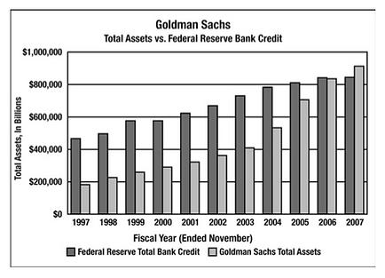 Goldman, Sachs borrowing from Fed 2000-2