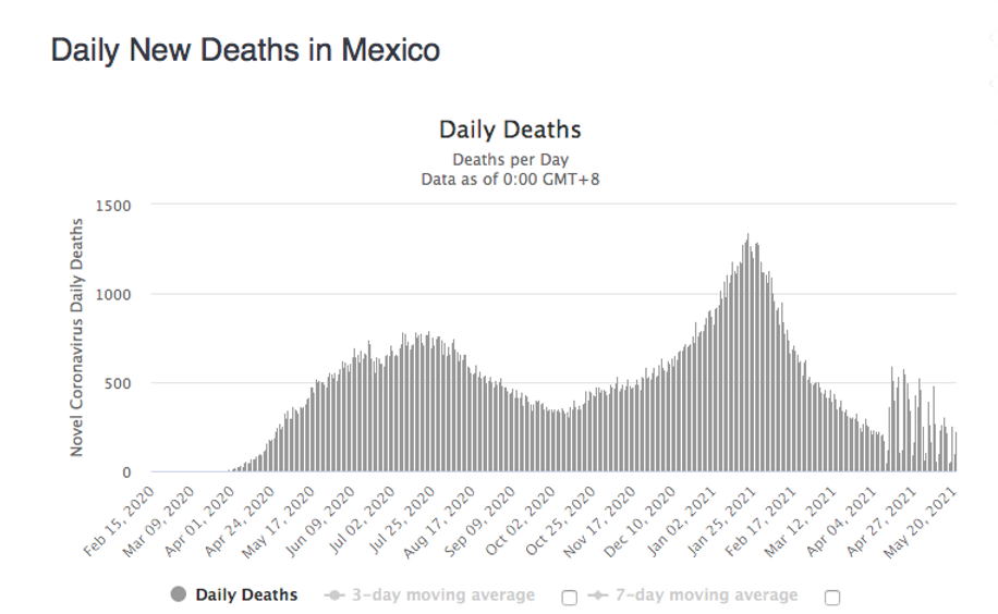 Mexico Daily New Deaths rise.png