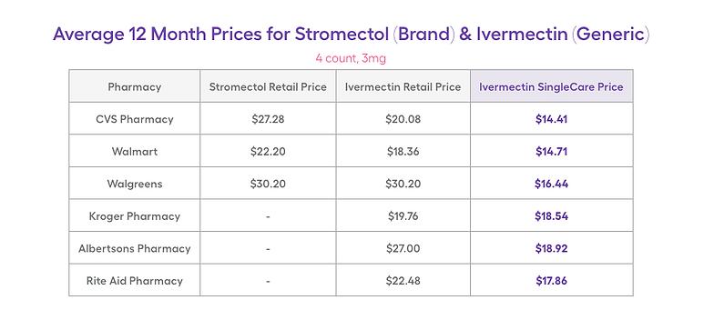 Ivermectin retail.png