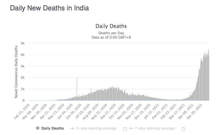 India New deaths dialy into mid-may.png
