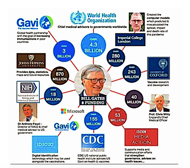 Gates' funding Media and Health.png