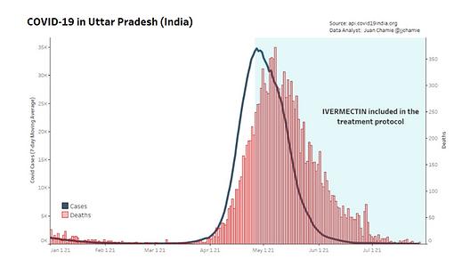 Uttar Pradesh with IVM.png