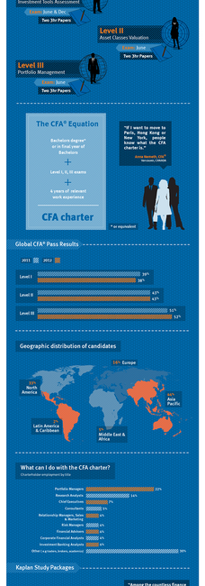 WHAT IS CFA?