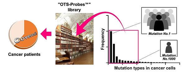 OTS-Probes™.jpg