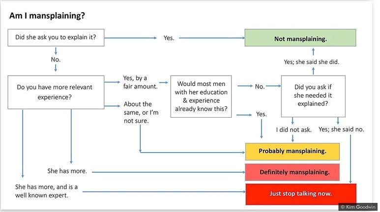 Explanation of Mansplaining
