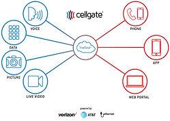 Cellgate-TrueCloud-Spider_2019_v2.jpg