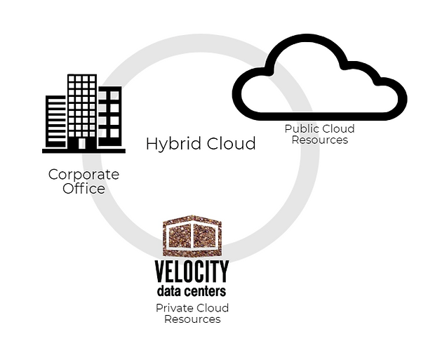 HybridCloud.PNG