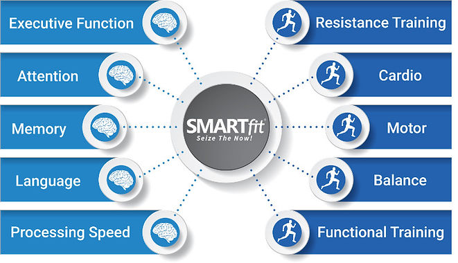 SMARTfit-Neuro-Physical-Infographic.jpg