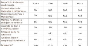 Veja a tabela comparativa entre os tipos de Jardim Verticais