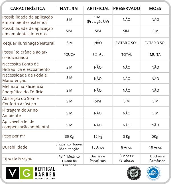 Comparação Tipos de Jardins Verticais