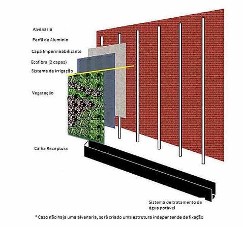 Sistema de Irrigação Jardim Vertical plantas naturais