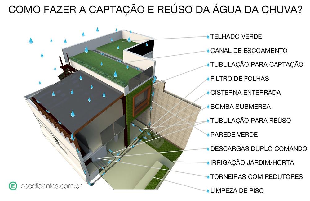 construção sustentável com agua da chuva
