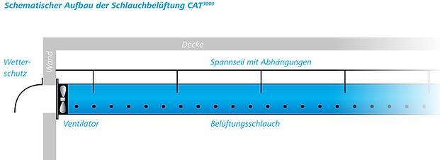 Knopf_Oswald_Schema_Schlauchbelueftung.p