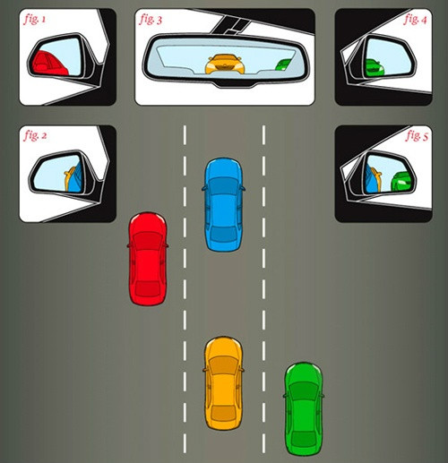 Figura 1: Quando ajustado para minimizar os pontos cegos, o espelho da esquerda não mostra mais o carro azul, apenas parte do vermelho. Figura 2: Se ajustado na forma tradicional, o espelho mostra parte do carro azul e do amarelo, enquanto o carro vermelho desaparece. Figura 3: O carro amarelo que está atrás é visto pelo retrovisor. Figura 4: Quando ajustado para minimizar os pontos cegos, o espelho da direita mostra o carro verde assim que ele deixa de aparecer no retrovisor. Figura 5: No ajuste tradicional, o espelho da direita ainda mostra parte do carro azul e do que está sendo mostrado no retrovisor.