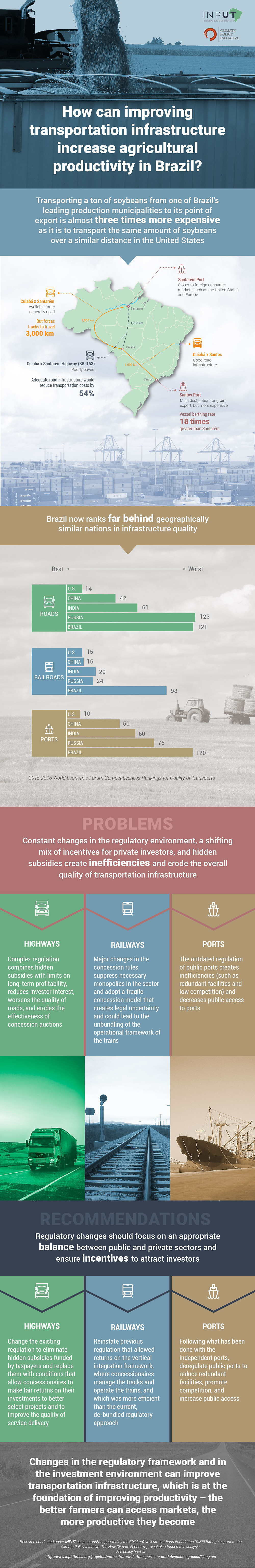 infographic agriculture policy