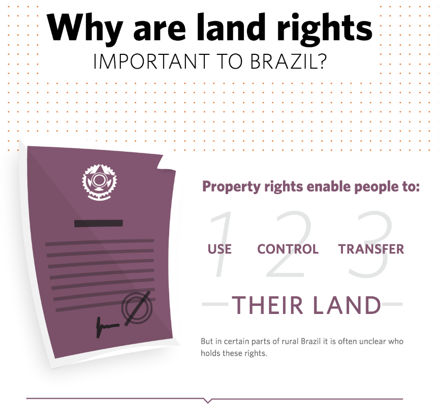 Land Rights Infographic