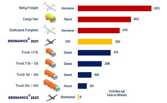 DRONAMICS Sustainability chart 20210528.