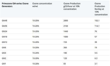 ozone generator, Primozone GM series Ozone Generator Graph