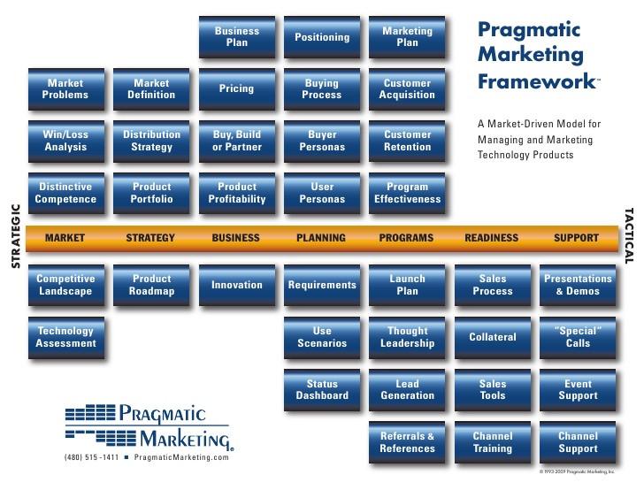 Pragmatic Marketing's framework for the Product function
