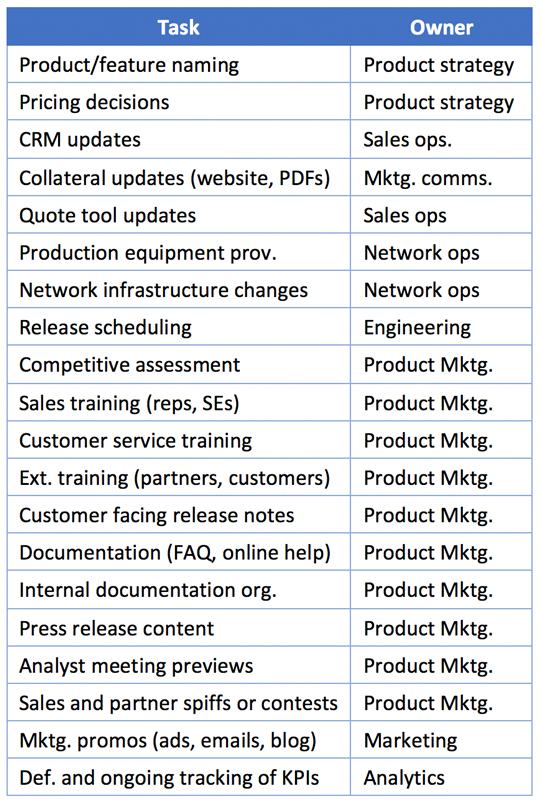 An example go-to-market checklist for launching new products and updates to existing products