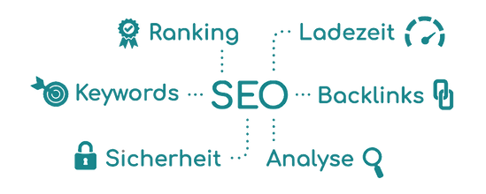 SEO | Keywords | Backlinks | Ranking