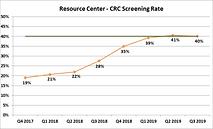 Quality Improvement Update: Colorectal Cancer Screening Improvements
