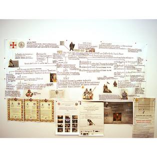 Mappa concettuale della Storia dei Cavalieri Templari