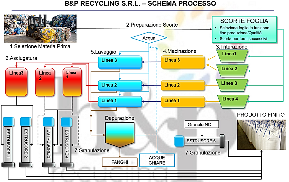 schema processi.PNG