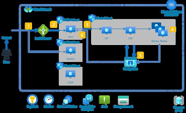 HPC design on Azure.png