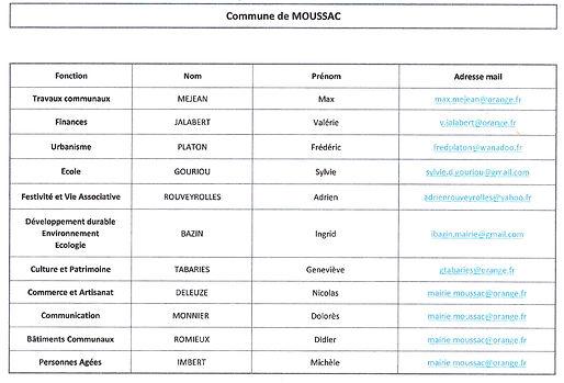 Liste des fonctions des élus de Moussac
