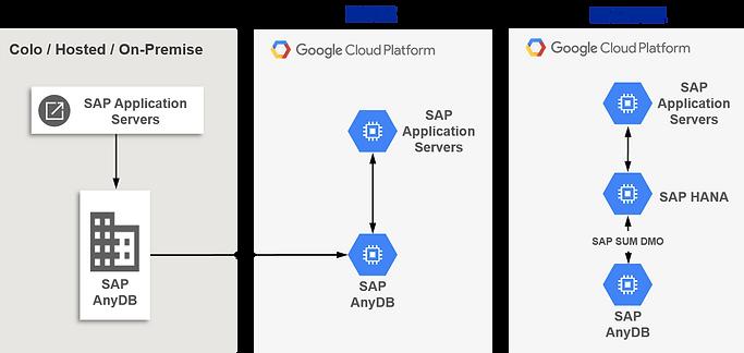 SAP System Migration to Google Cloud _Br