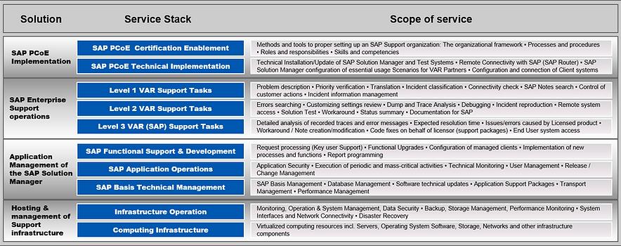 Global Online Partners™   SAP Partner CoE Managed Solutions