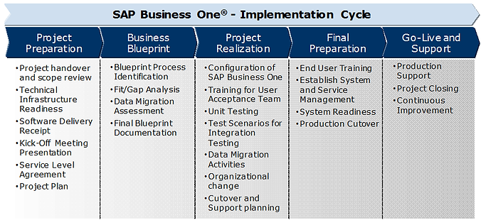Global online partners sap business one implementation service implementation services malvernweather Gallery