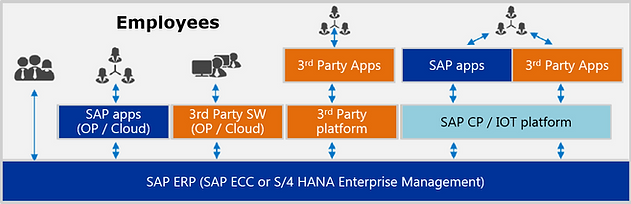ERP Use Scenarios from SAP's Indirect Us