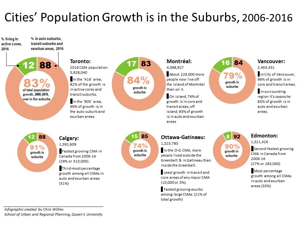 Cities'-Growth-is-in-the-Suburbs-v2a-.jp