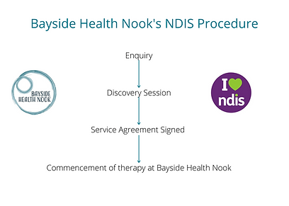 Bayside Health Nook's NDIS Procedure (1)