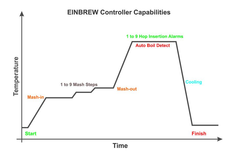 EINBREW Control.jpg