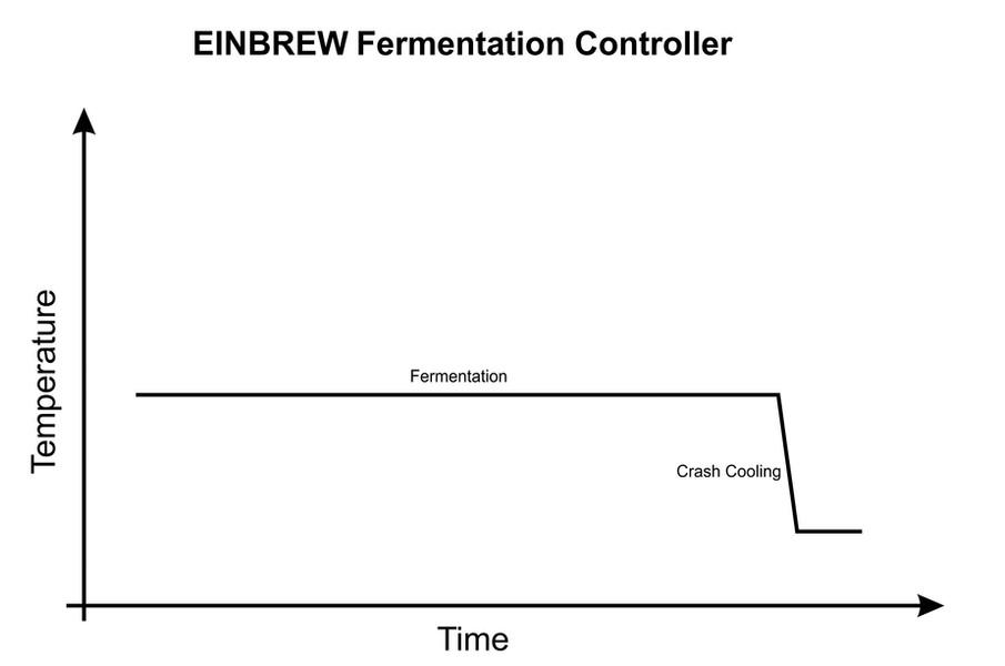 EINBREW-4F-Graph.jpg