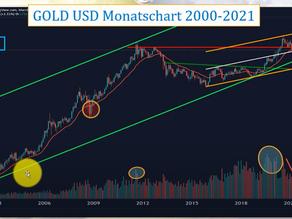 Super Gold&Silber Markt Update von Benjamin Deutsch