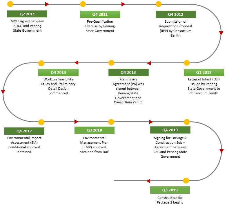 Timeline v2 update.PNG