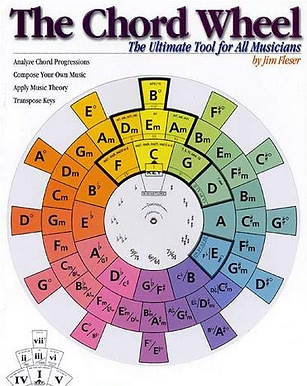 Circle of Fifths Chord Wheel.PNG