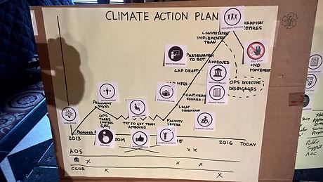 Common Ground Idea Flow Climate Action P