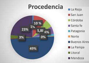 85% de Ocupación Hotelera.