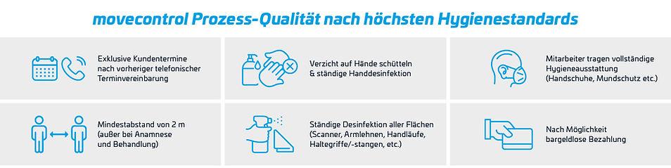 Bausteine_IT_Web_Schutzmassnahmen_Prozes